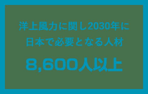 洋上風力に関し2030年に日本で必要となる人材